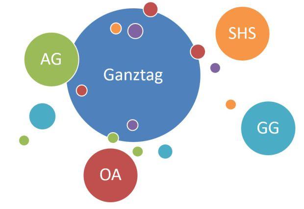 Ganztag mit OA, AG, GG und SHS